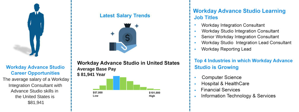 Job Outlooks - Workday Advance Studio