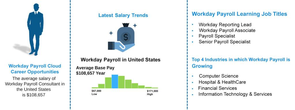 Job Outlooks - Workday Payroll Cloud Training