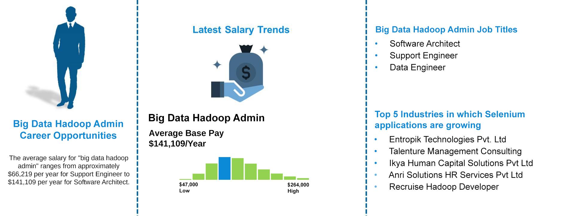 Job-Outlooks---Big-Data-Hadoop-Admin