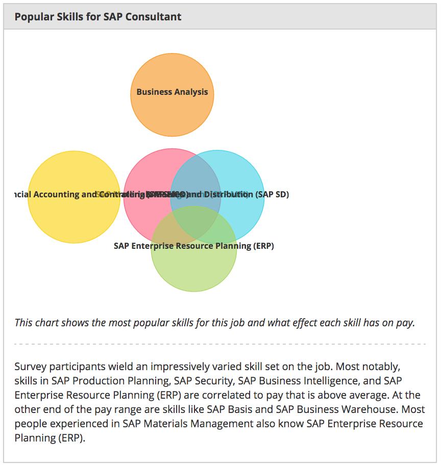 popular-skills-for-sap-consultant