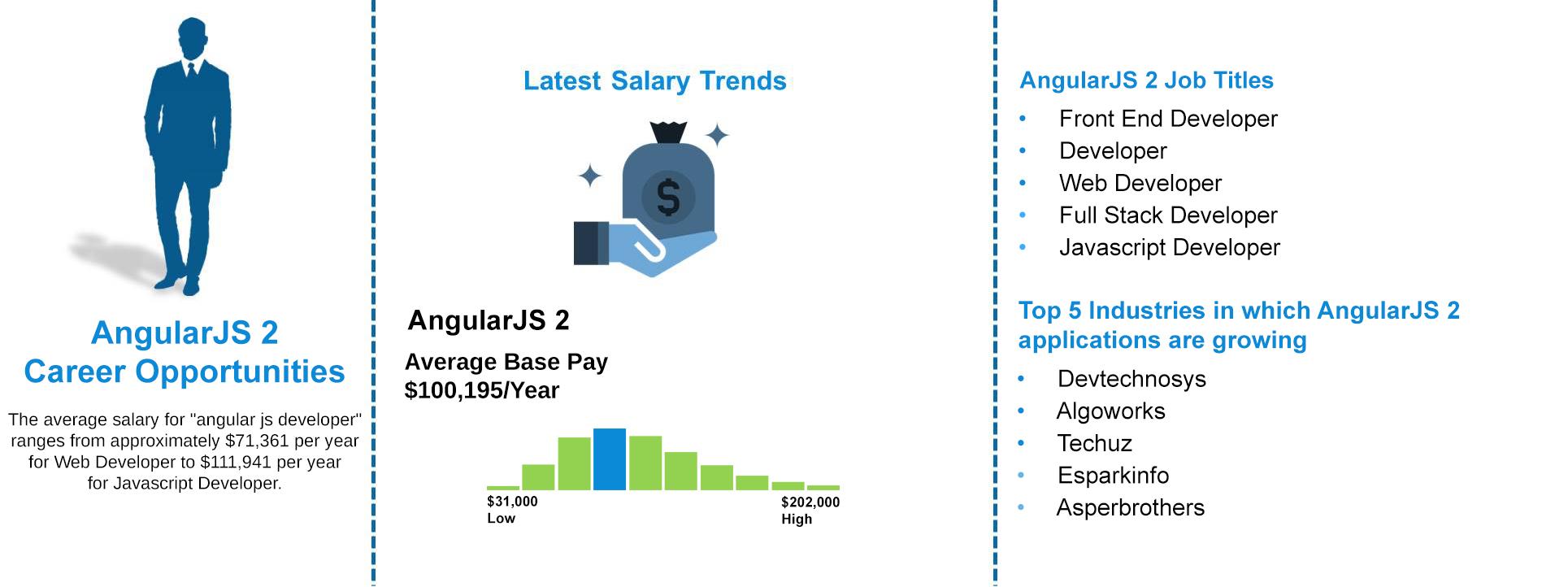 Job-Outlooks---AngularJS-2