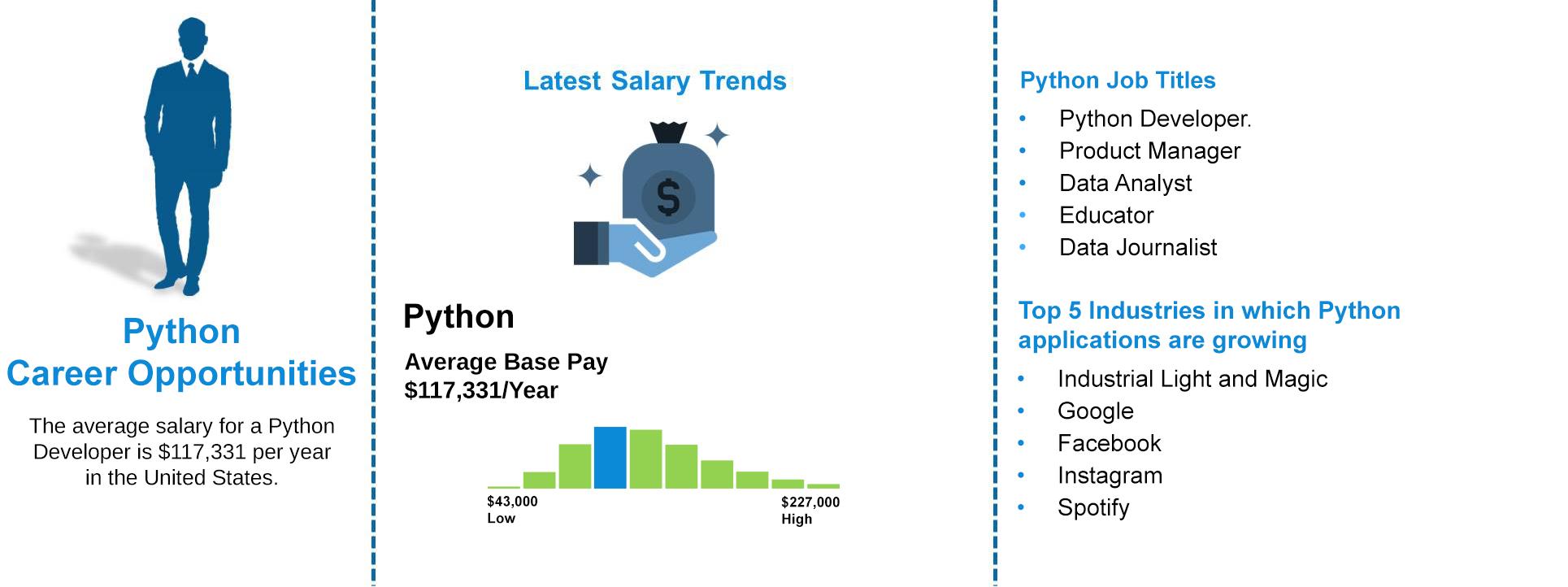 Job Outlooks - Python