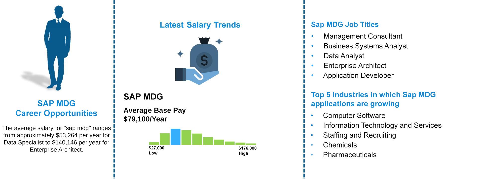 Job-Outlooks---Sap-MDG