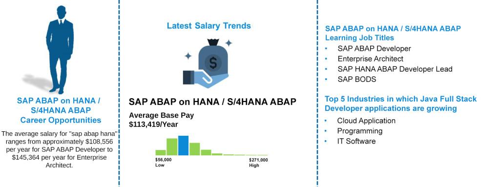 Job Outlooks - SAP ABAP on HANA S4HANA ABAP