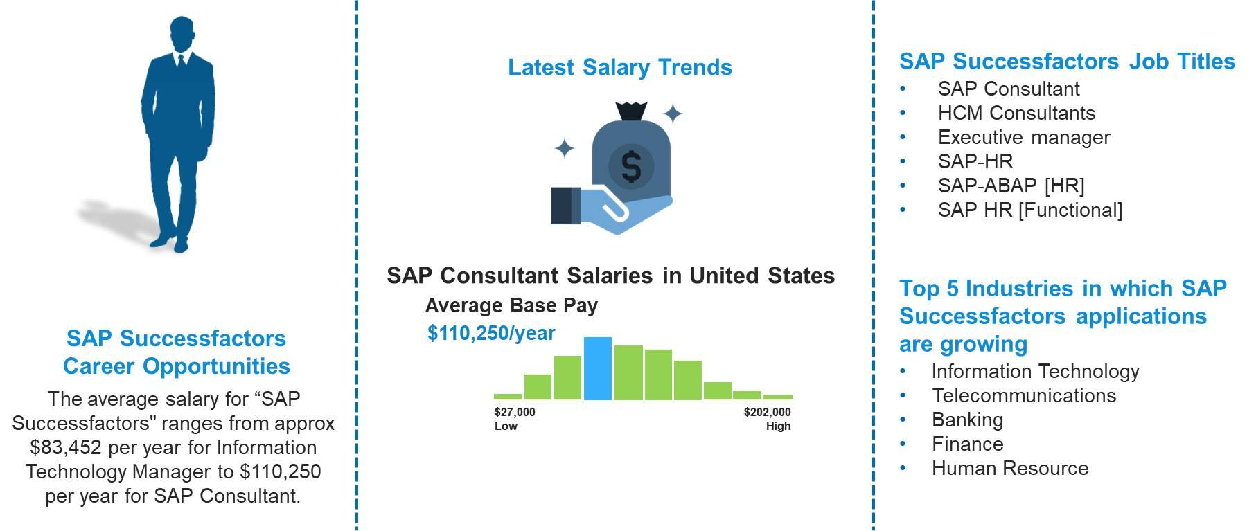 SAP Successactors