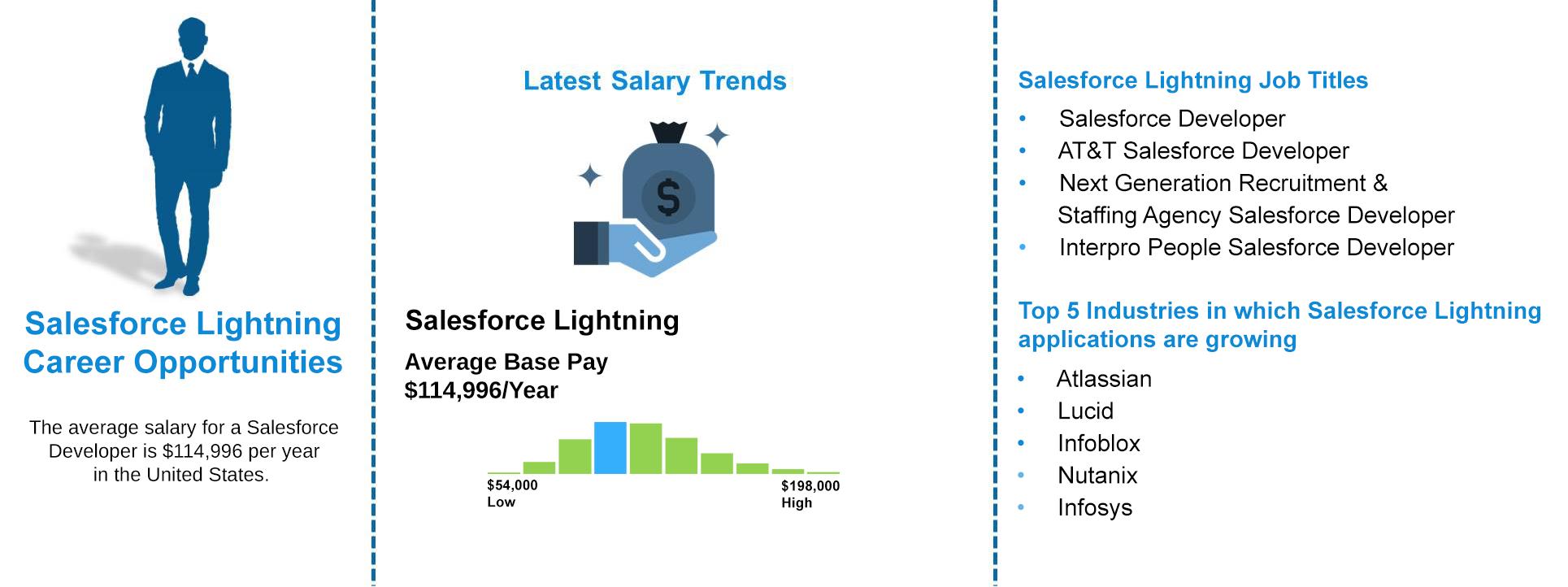 Job-Outlooks---SalesForce-lightning