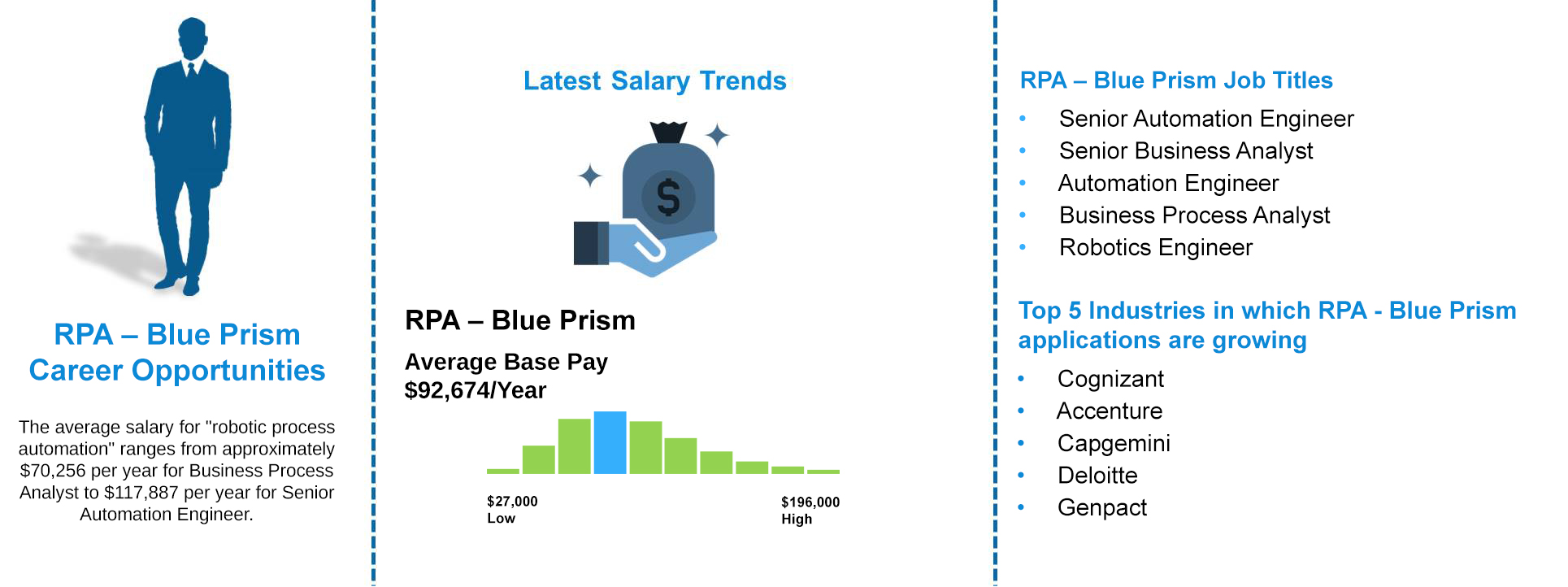 Job Outlooks - RPA Blue Prism