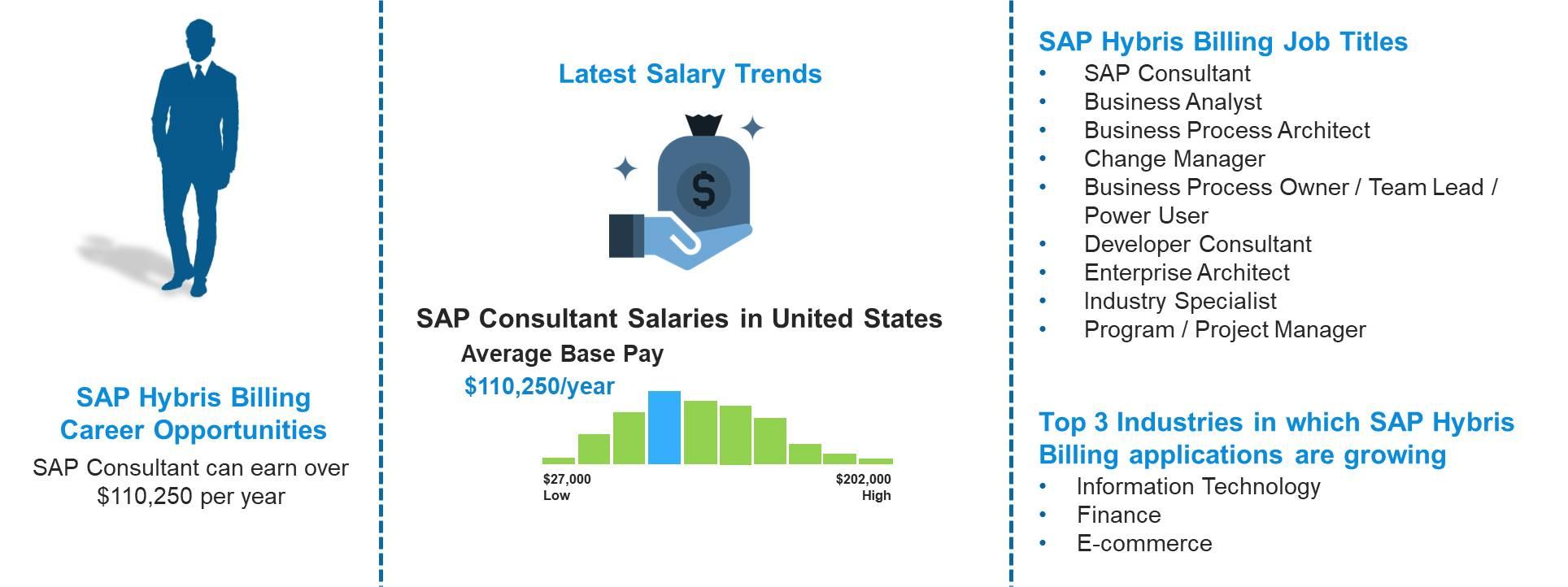 SAP Hybris Billing