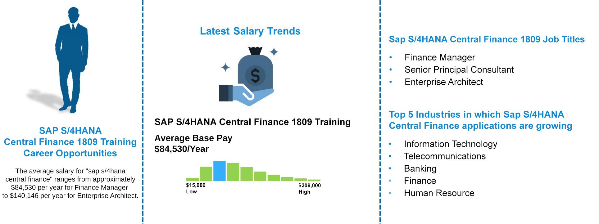 Job-Outlooks---Sap-S4hana-Central-Finance