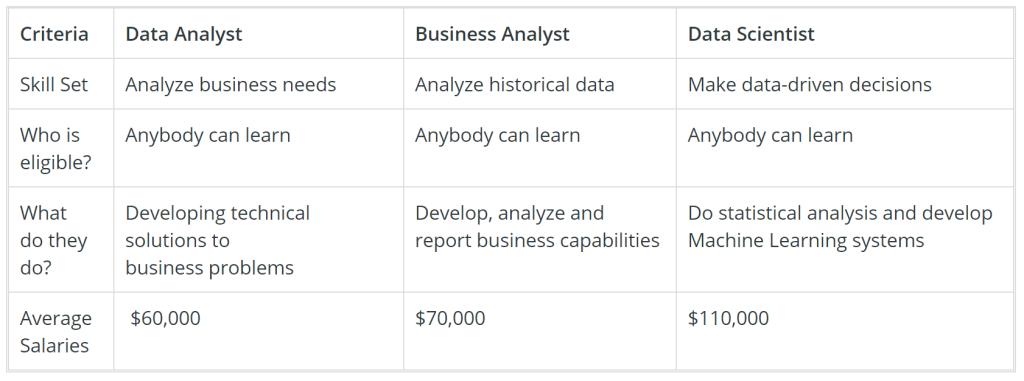 how-data-scientists-are-different-from-business-analysts-or-data-analysts