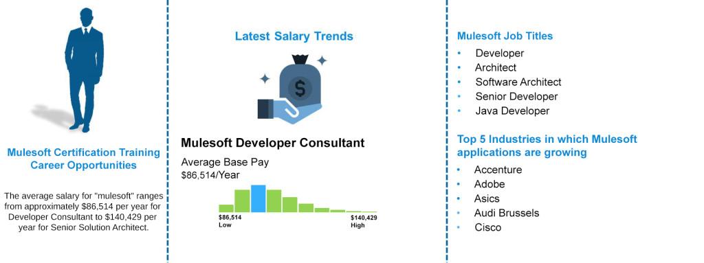 Mulesoft Job Outlook