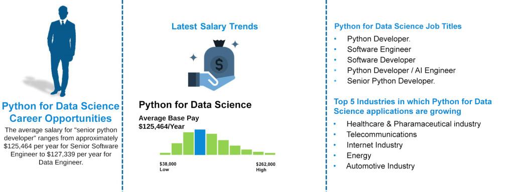 Job-Outlooks---Python-for-Data-science