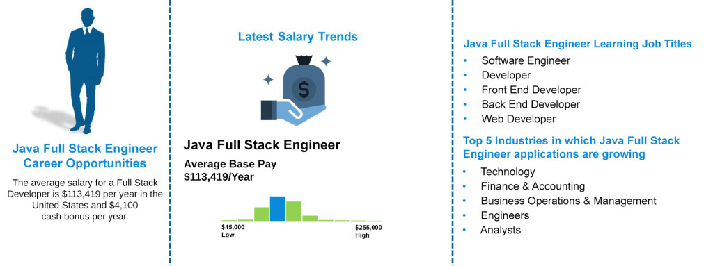 Job Outlooks - Java Full stack Engineer