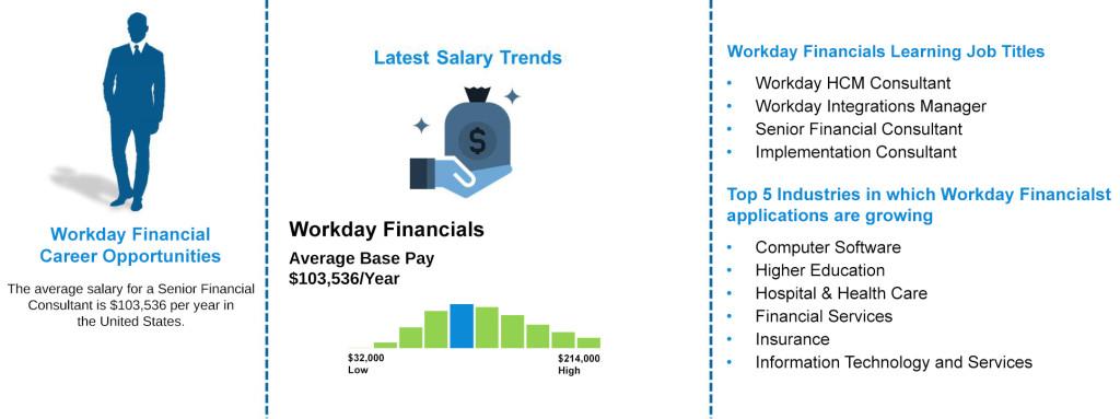 Job Outlooks -Workday Financials