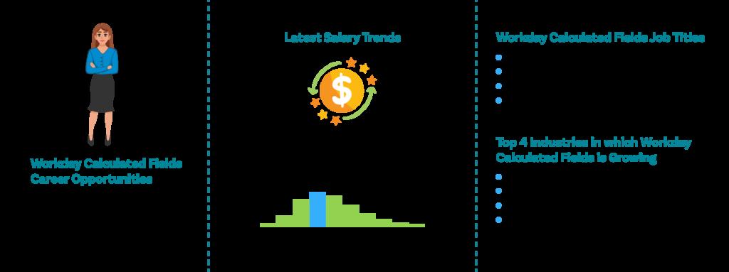 Workday Calculated Fields-Job outlook|ZaranTech
