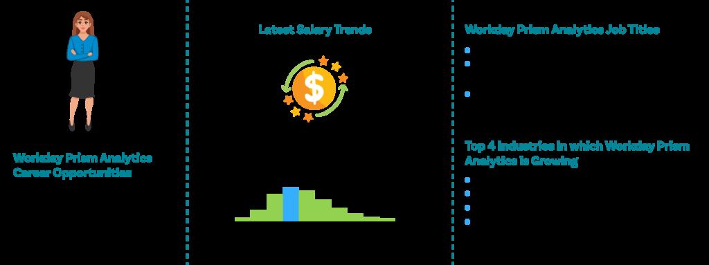 Workday Prism Analytics_Job Outlooks|ZaranTech