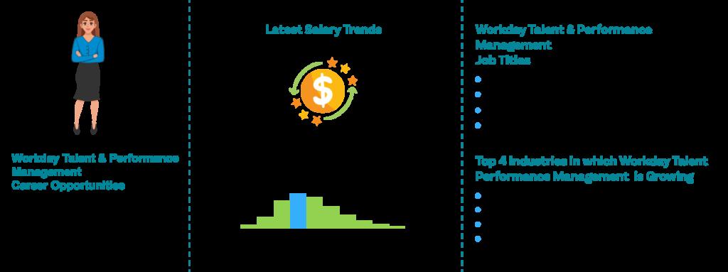Workday Talent & Performance Management -Job outlook|ZaranTech