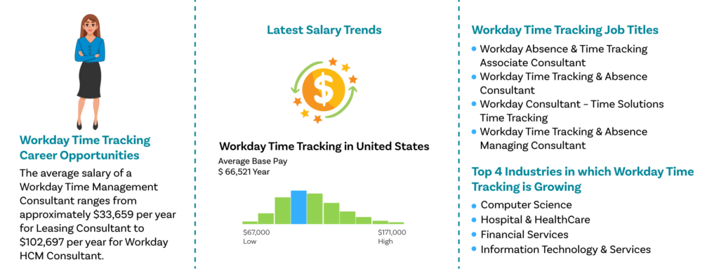 Workday Time Tracking-Job outlooks|ZaranTech