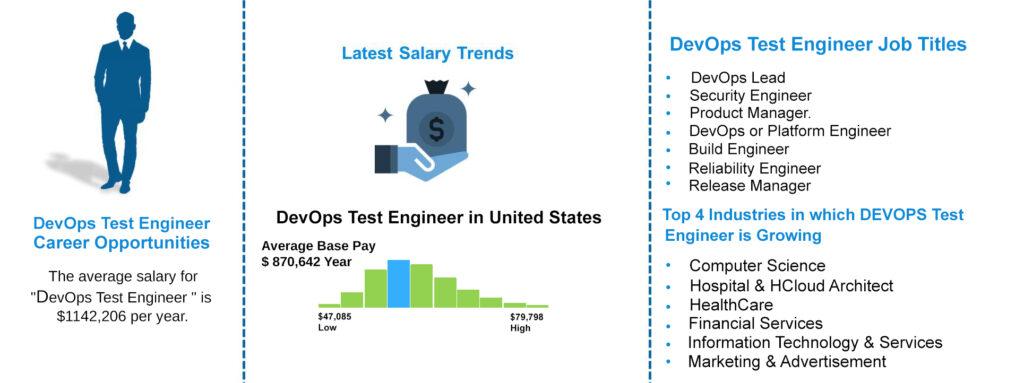 DevOps Test Engineer Training-Job outlook ZaranTech