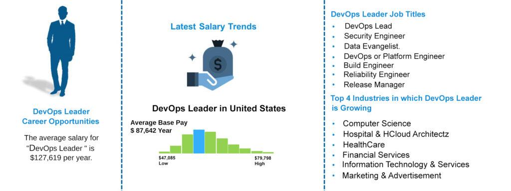 DevOps Leader Training-Job outlook|ZaranTech