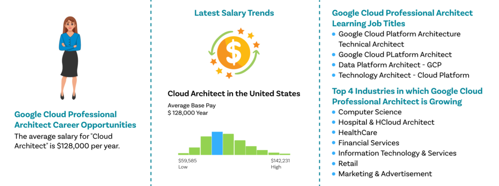 Google Cloud Professional Training-Joboutlook|ZaranTech